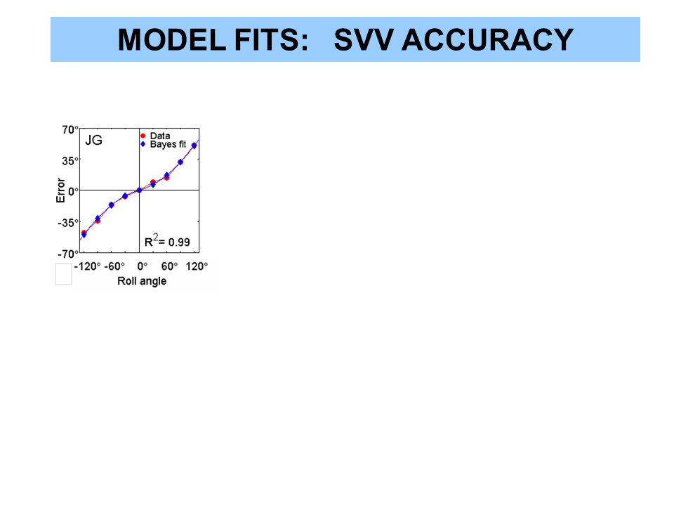 MODEL FITS: SVV ACCURACY