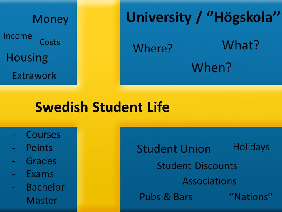 Swedish Student Life University / ''Högskola'' Student Union ''Nations'' Money Housing When? Where? Pubs & Bars Student Discounts What? Holidays Assoc