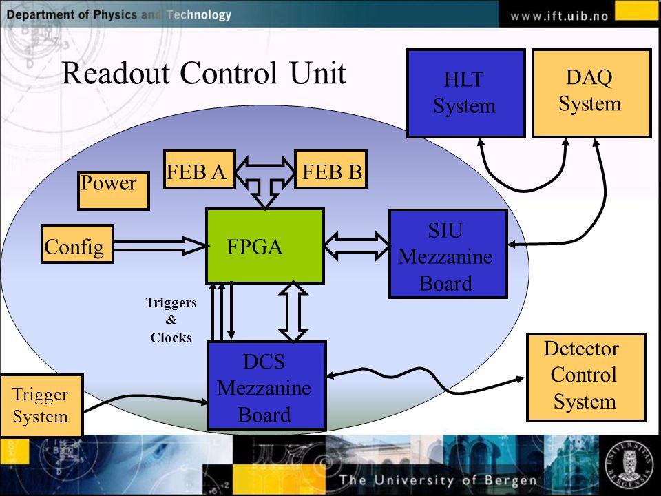 ConfigFPGA SIU Mezzanine Board FEB AFEB B Power Triggers & Clocks DCS Mezzanine Board DAQ System Detector Control System HLT System Readout Control Unit Trigger System