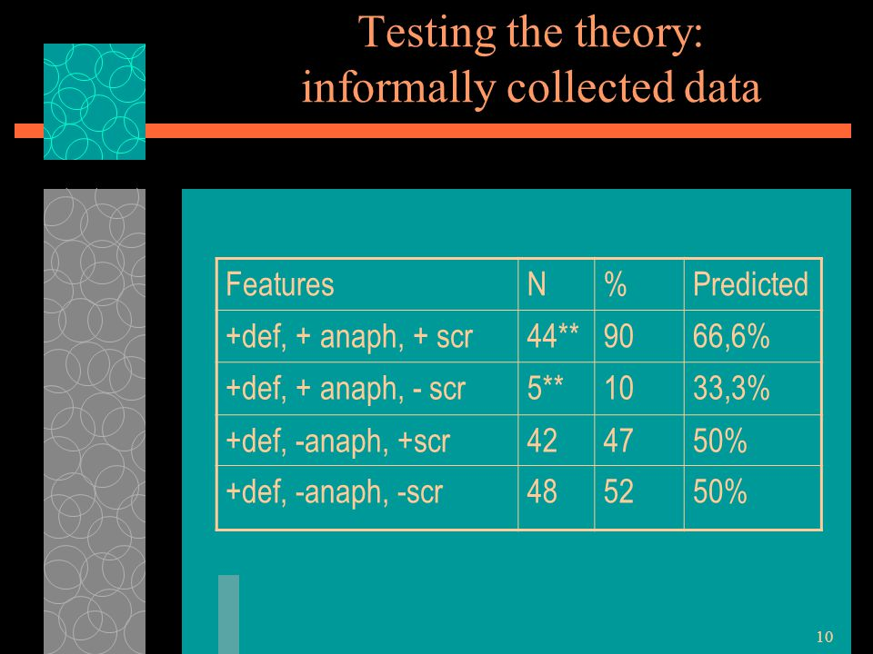 10 Testing the theory: informally collected data FeaturesN%Predicted +def, + anaph, + scr44**9066,6% +def, + anaph, - scr5**1033,3% +def, -anaph, +scr424750% +def, -anaph, -scr485250%