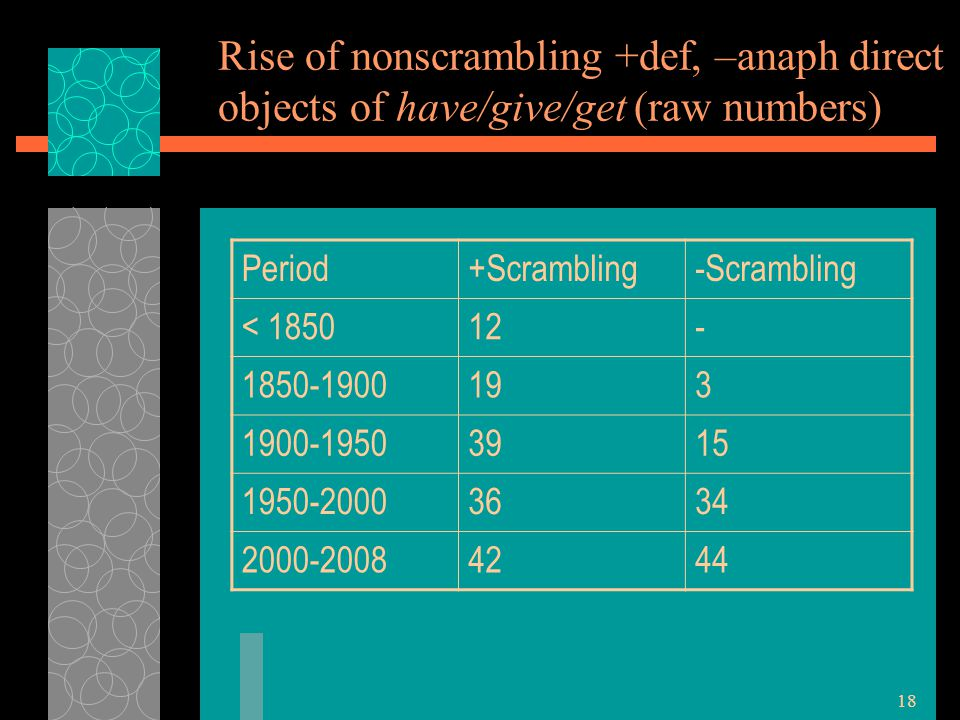 18 Rise of nonscrambling +def, –anaph direct objects of have/give/get (raw numbers) Period+Scrambling-Scrambling < 185012- 1850-1900193 1900-19503915 1950-20003634 2000-20084244