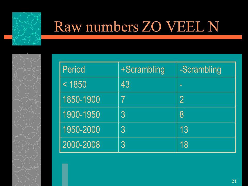 21 Raw numbers ZO VEEL N Period+Scrambling-Scrambling < 185043- 1850-190072 1900-195038 1950-2000313 2000-2008318