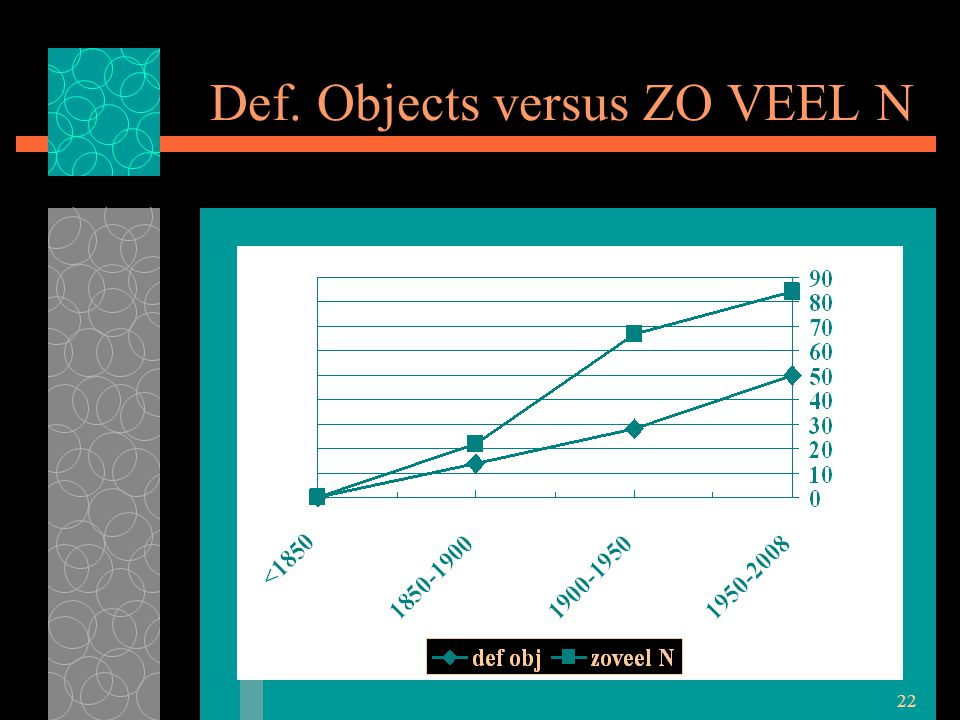 22 Def. Objects versus ZO VEEL N