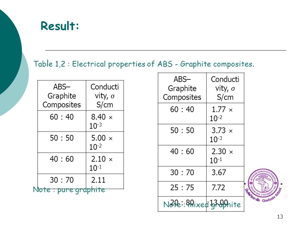 13 Result: ABS– Graphite Composites Conducti vity,  S/cm 60 : 40 8.40  10 -3 50 : 50 5.00  10 -2 40 : 60 2.10  10 -1 30 : 70 2.11 Tab l e 1,2 : El