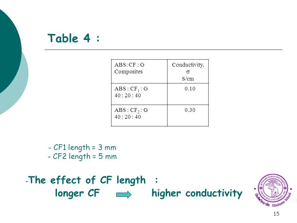 15 Table 4 : ABS: CF : G Composites Conductivity,  S/cm ABS : CF 1 : G 40 : 20 : 40 0.10 ABS : CF 2 : G 40 : 20 : 40 0.30 - CF1 length = 3 mm - CF2 l