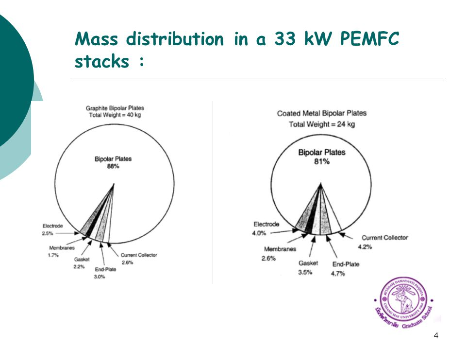 4 Mass distribution in a 33 kW PEMFC stacks :