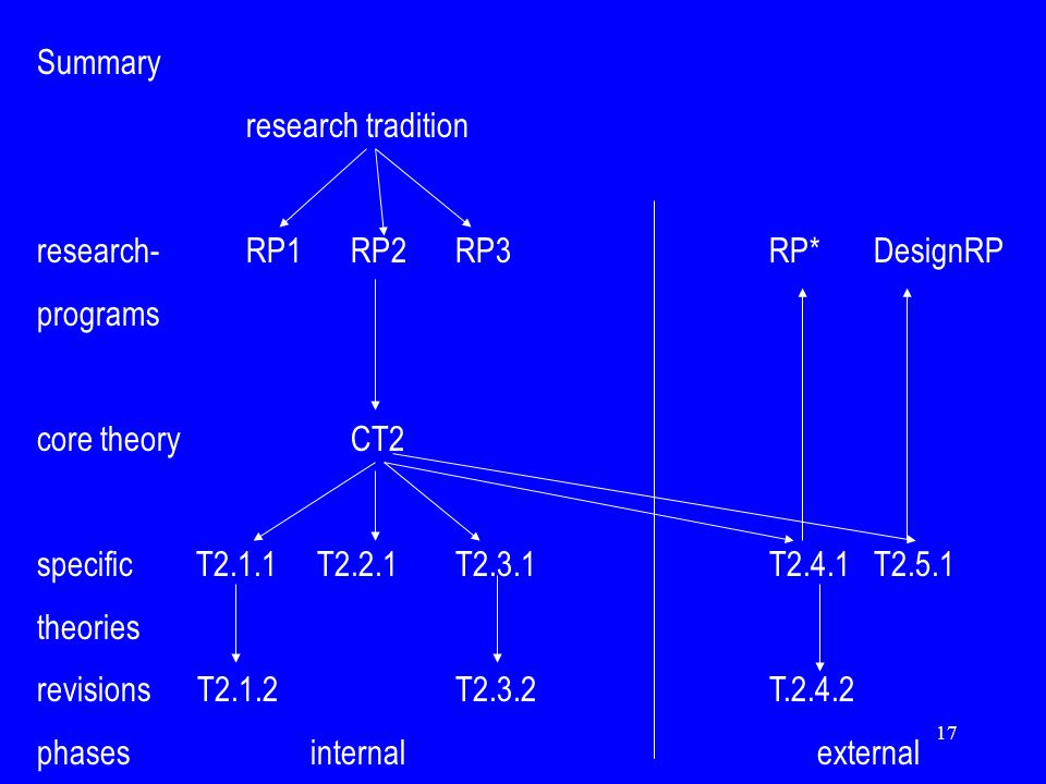 17 Summary research tradition research-RP1RP2RP3RP*DesignRP programs core theoryCT2 specific T2.1.1 T2.2.1T2.3.1T2.4.1T2.5.1 theories revisions T2.1.2T2.3.2T.2.4.2 phases internal external