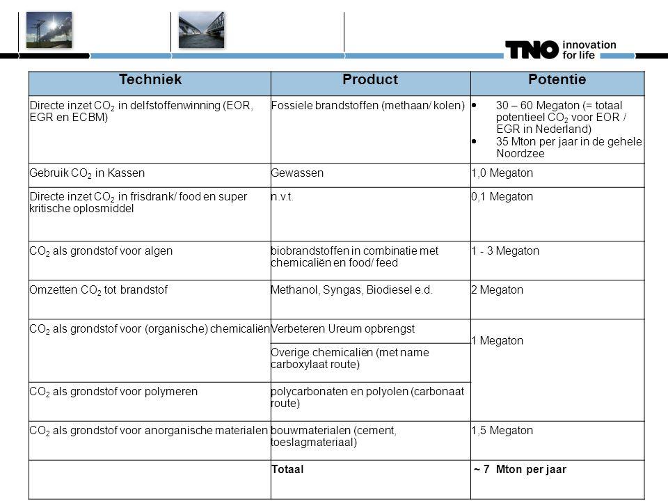 15 TechniekProductPotentie Directe inzet CO 2 in delfstoffenwinning (EOR, EGR en ECBM) Fossiele brandstoffen (methaan/ kolen)  30 – 60 Megaton (= totaal potentieel CO 2 voor EOR / EGR in Nederland)  35 Mton per jaar in de gehele Noordzee Gebruik CO 2 in KassenGewassen1,0 Megaton Directe inzet CO 2 in frisdrank/ food en super kritische oplosmiddel n.v.t.0,1 Megaton CO 2 als grondstof voor algenbiobrandstoffen in combinatie met chemicaliën en food/ feed 1 - 3 Megaton Omzetten CO 2 tot brandstofMethanol, Syngas, Biodiesel e.d.2 Megaton CO 2 als grondstof voor (organische) chemicaliënVerbeteren Ureum opbrengst 1 Megaton Overige chemicaliën (met name carboxylaat route) CO 2 als grondstof voor polymerenpolycarbonaten en polyolen (carbonaat route) CO 2 als grondstof voor anorganische materialenbouwmaterialen (cement, toeslagmateriaal) 1,5 Megaton Totaal ~ 7 Mton per jaar