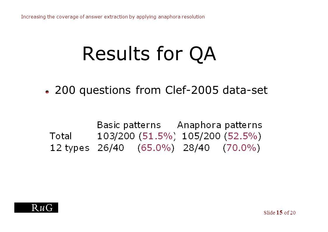 Slide 15 of 20 Increasing the coverage of answer extraction by applying anaphora resolution Results for QA 200 questions from Clef-2005 data-set