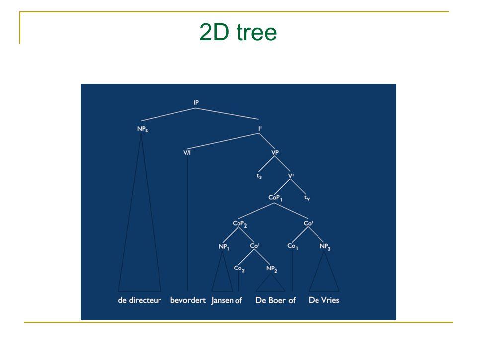 2D tree