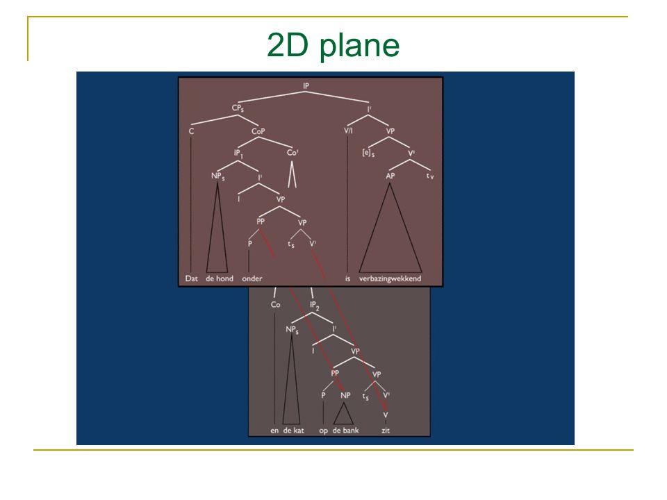 2D plane