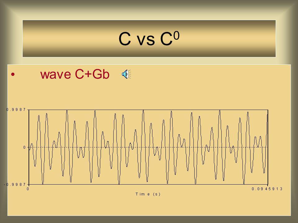 C vs C 0 wave C+G