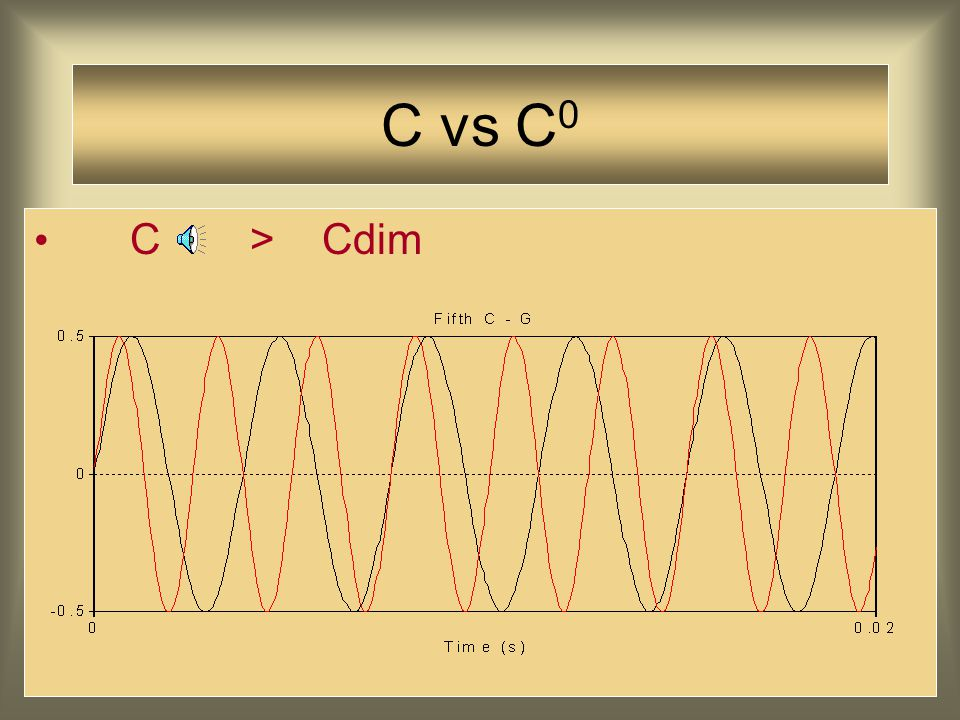 Over smaak valt te twisten C > C7 > … > Csus4 > Cdim