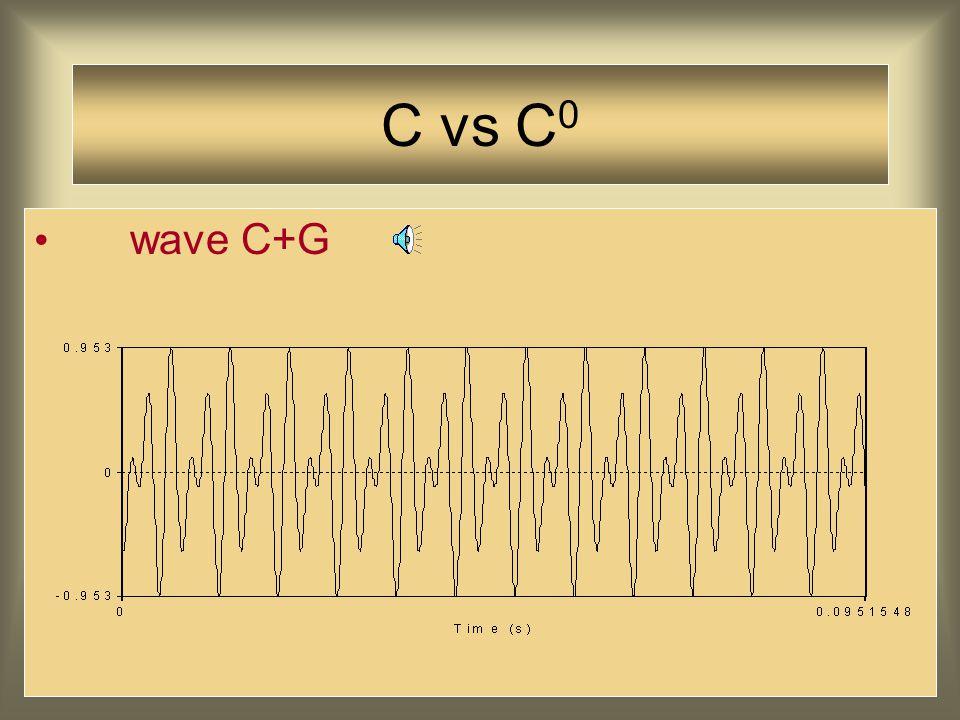 C vs C 0 C > Cdim