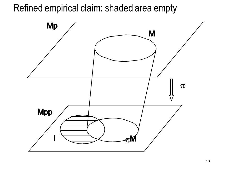 13 Refined empirical claim: shaded area empty  