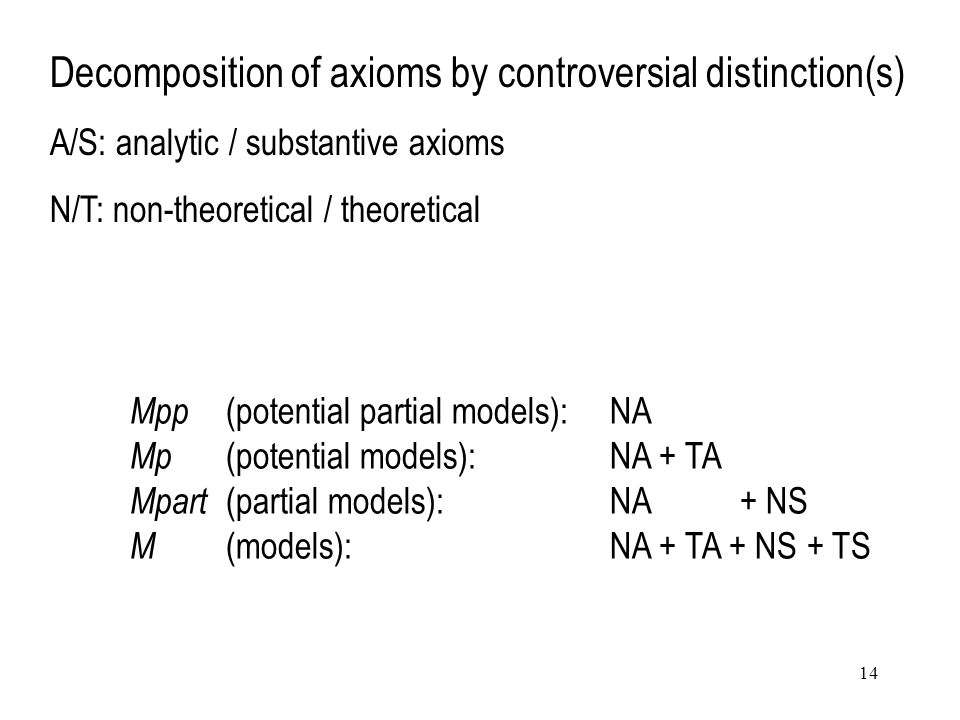 14 Mpp (potential partial models):NA Mp (potential models):NA + TA Mpart (partial models): NA + NS M (models): NA + TA + NS + TS Decomposition of axioms by controversial distinction(s) A/S: analytic / substantive axioms N/T: non-theoretical / theoretical