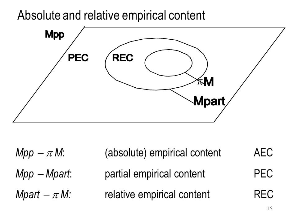 15 Absolute and relative empirical content  Mpp   M :(absolute) empirical content AEC Mpp  Mpart :partial empirical content PEC Mpart   M: relative empirical content REC