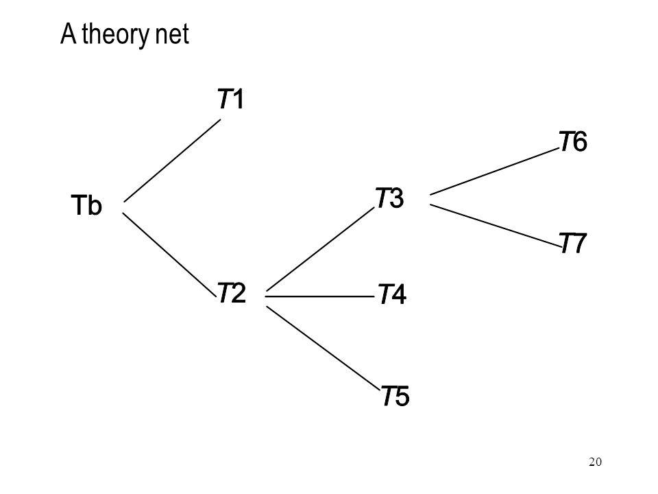 20 A theory net