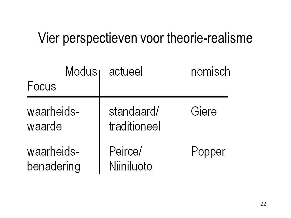 22 Vier perspectieven voor theorie-realisme
