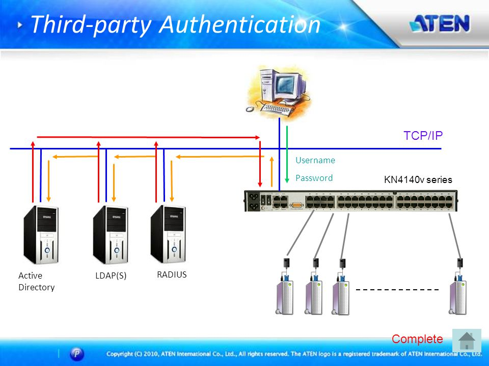Third-party Authentication TCP/IP KN4140v series Active Directory LDAP(S) RADIUS Username Password Complete