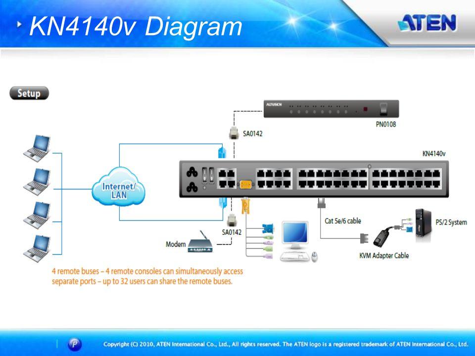 Log Server / SMTP / SNMP Trap / Syslog TCP/IP KN4140v series Log Server AP Or Syslog SMTP SNMP Manager KN4140v series supports SMTP.