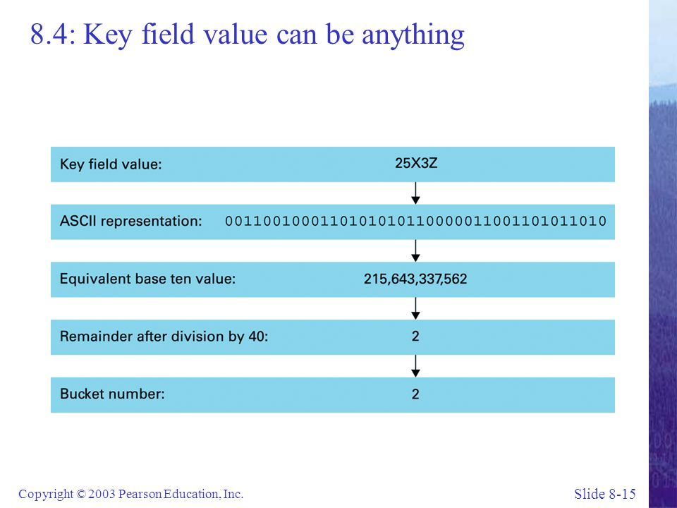 Slide 8-15 Copyright © 2003 Pearson Education, Inc. 8.4: Key field value can be anything
