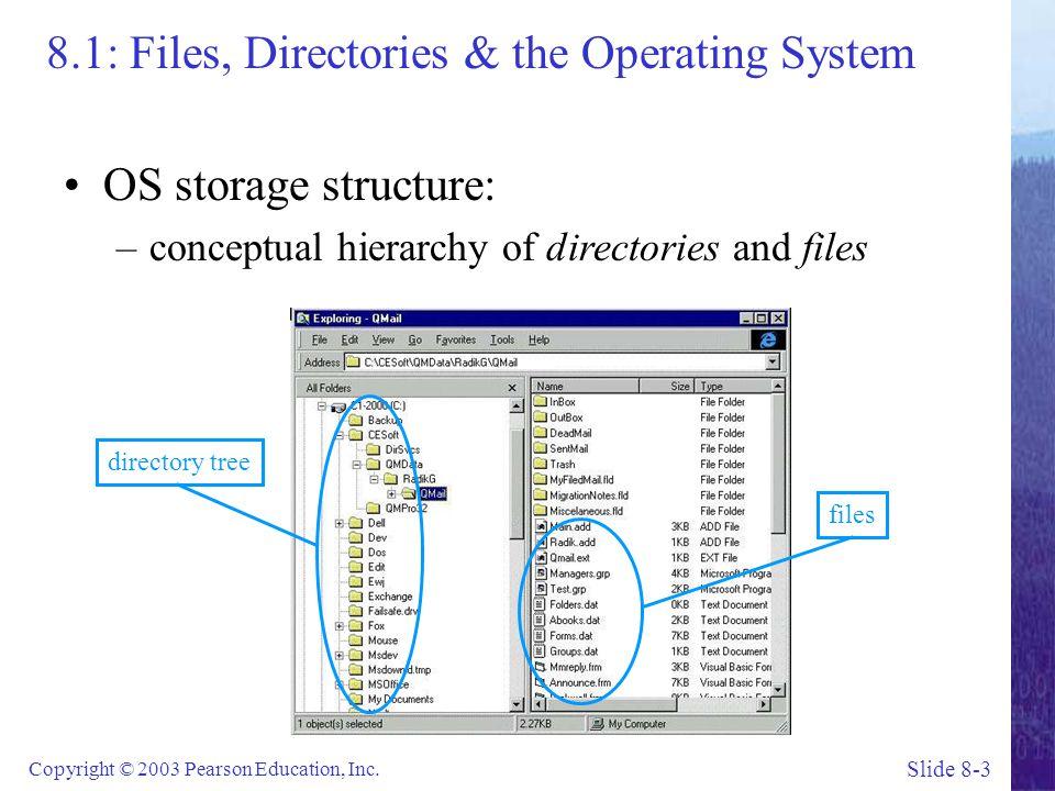 Slide 8-4 Copyright © 2003 Pearson Education, Inc.