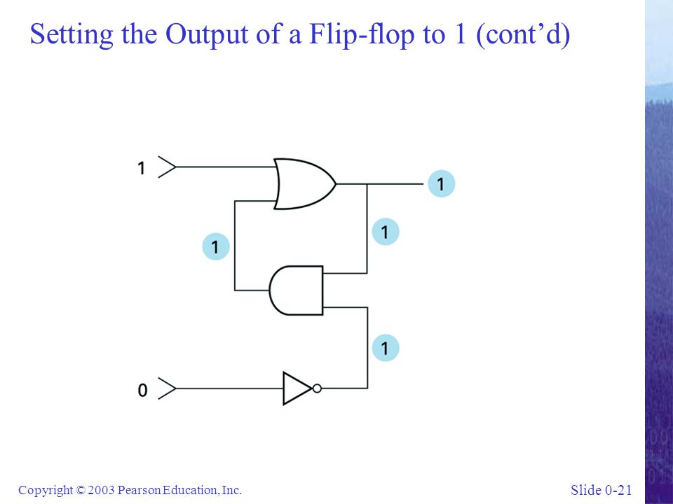 Slide 0-21 Copyright © 2003 Pearson Education, Inc. Setting the Output of a Flip-flop to 1 (cont'd)