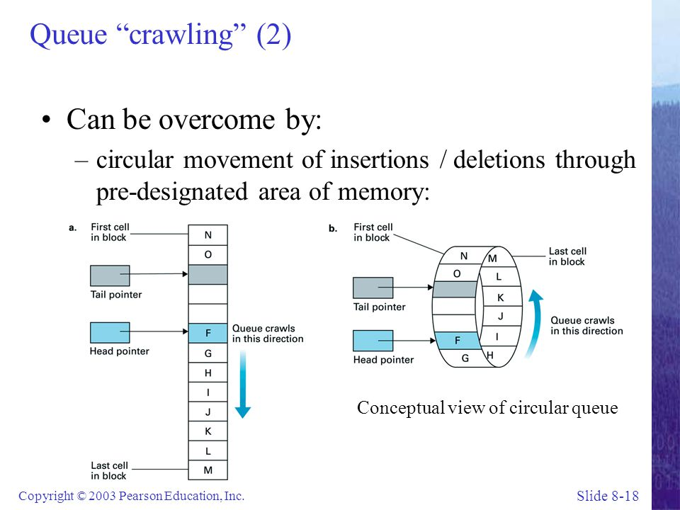 "Slide 8-18 Copyright © 2003 Pearson Education, Inc. Queue ""crawling"" (2) Can be overcome by: –circular movement of insertions / deletions through pre-"