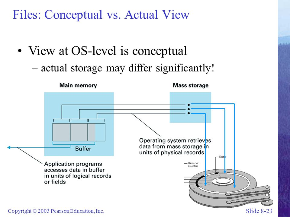 Slide 8-23 Copyright © 2003 Pearson Education, Inc. Files: Conceptual vs. Actual View View at OS-level is conceptual –actual storage may differ signif