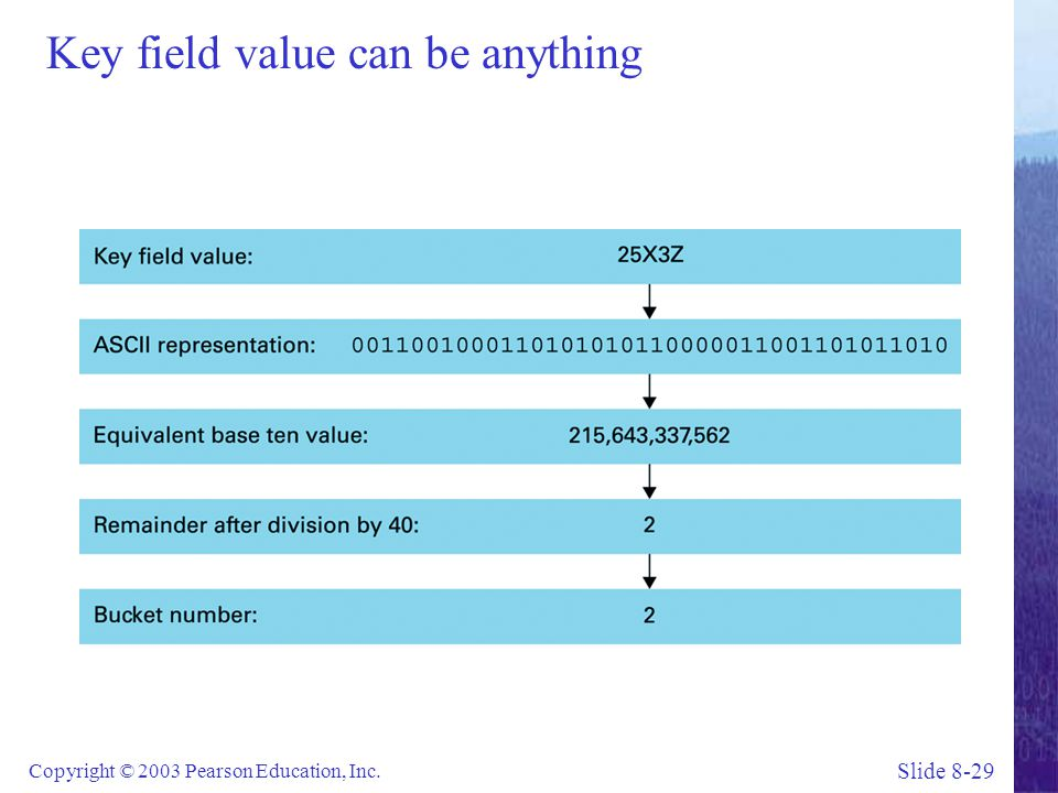 Slide 8-29 Copyright © 2003 Pearson Education, Inc. Key field value can be anything
