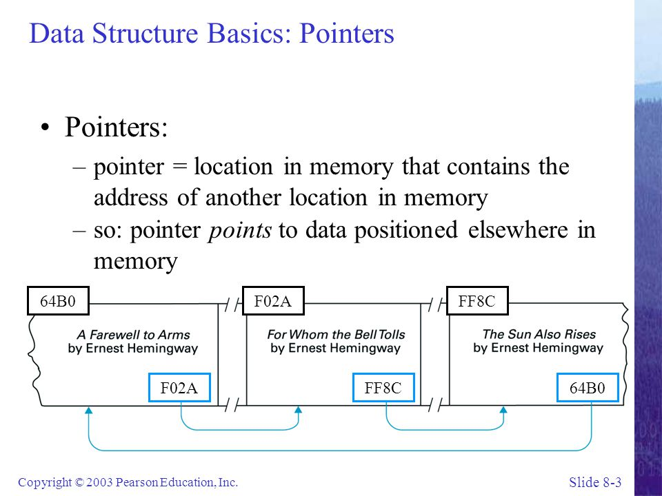 Slide 8-3 Copyright © 2003 Pearson Education, Inc. Data Structure Basics: Pointers Pointers: –pointer = location in memory that contains the address o