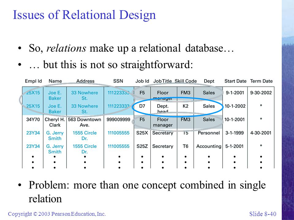 Slide 8-40 Copyright © 2003 Pearson Education, Inc. Issues of Relational Design So, relations make up a relational database… … but this is not so stra