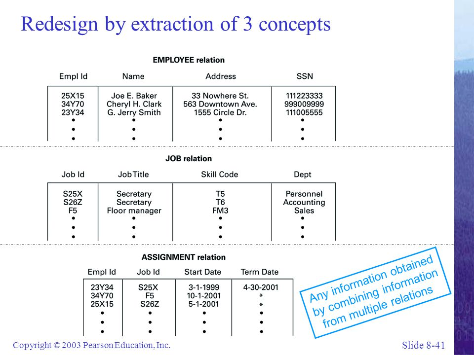 Slide 8-41 Copyright © 2003 Pearson Education, Inc. Redesign by extraction of 3 concepts Any information obtained by combining information from multip