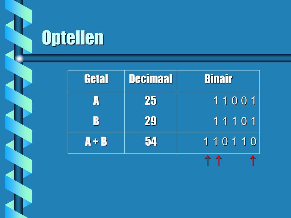 Optellen       GetalDecimaalBinair A25 1 1 0 0 1 1 1 0 0 1 B29 1 1 1 0 1 1 1 1 0 1 A + B 54 1 1 0 1 1 0