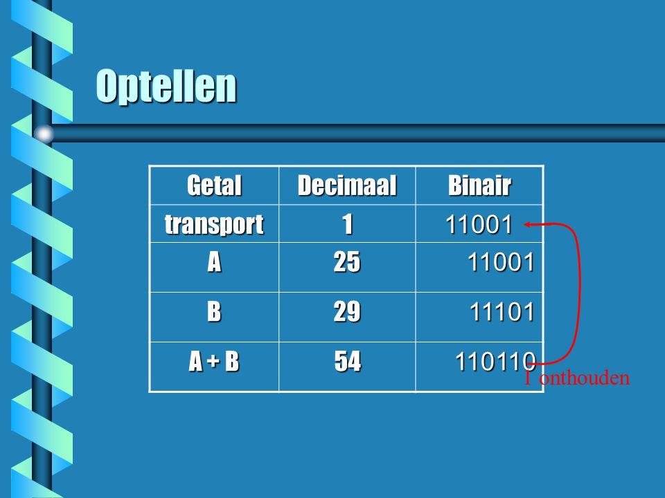 Optellen GetalDecimaalBinair transport111001 A25 11001 11001 B29 11101 11101 A + B 54110110 1 onthouden