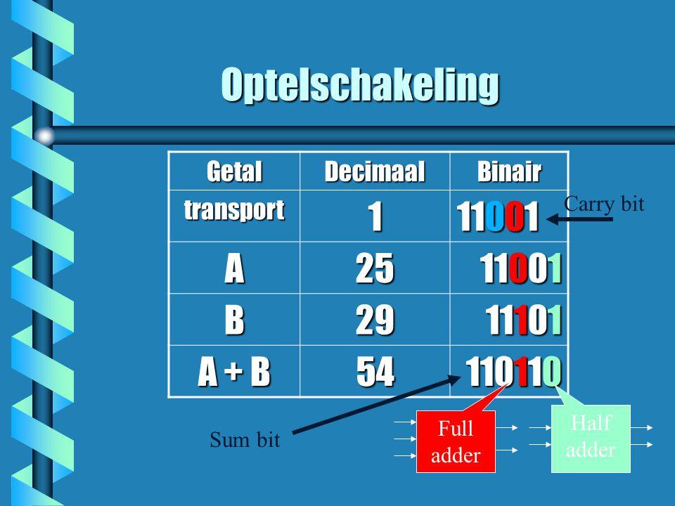 Optelschakeling GetalDecimaalBinair transport1 11001 A25 11001 11001 B29 11101 11101 A + B 54 110110 Half adder Full adder Sum bit Carry bit