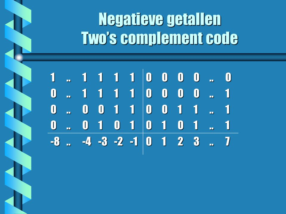 Negatieve getallen Two's complement code 1000........11001101111011110000000100100011........0111 -8..-4-3-20123..7