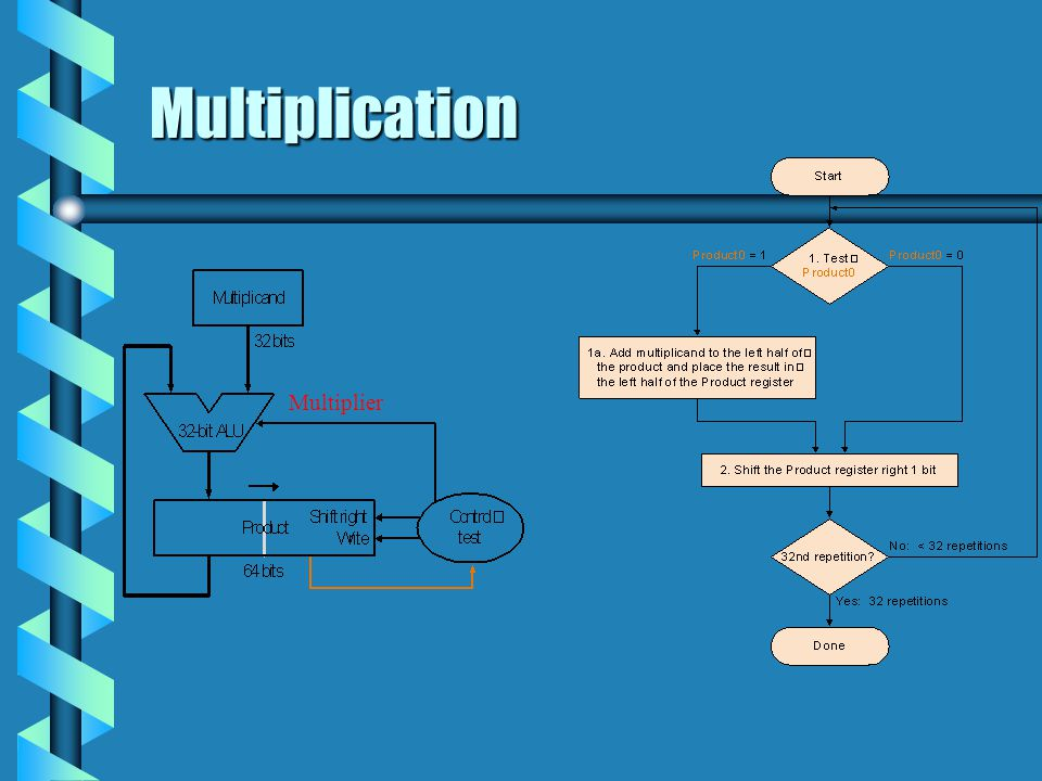 Multiplication Multiplier