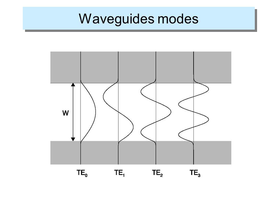 Waveguides modes