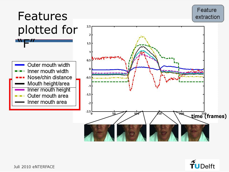 Juli 2010 eNTERFACE Features plotted for F Feature extraction time (frames)