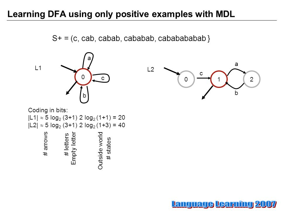 Learning DFA using only positive examples with MDL S+ = (c, cab, cabab, cababab, cababababab } c 012 b a c 0 L1 L2 b a Coding in bits: |L1|  5 log 2 (3+1) 2 log 2 (1+1) = 20 |L2|  5 log 2 (3+1) 2 log 2 (1+3) = 40 # arrows # letters Empty letter # states Outside world