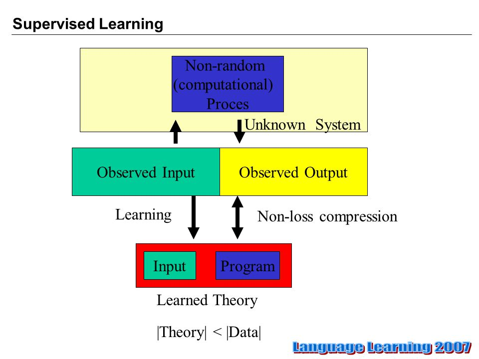 Supervised Learning Observed Output InputProgram Non-loss compression Learning |Theory| < |Data| Non-random (computational) Proces Observed Input Learned Theory Unknown System