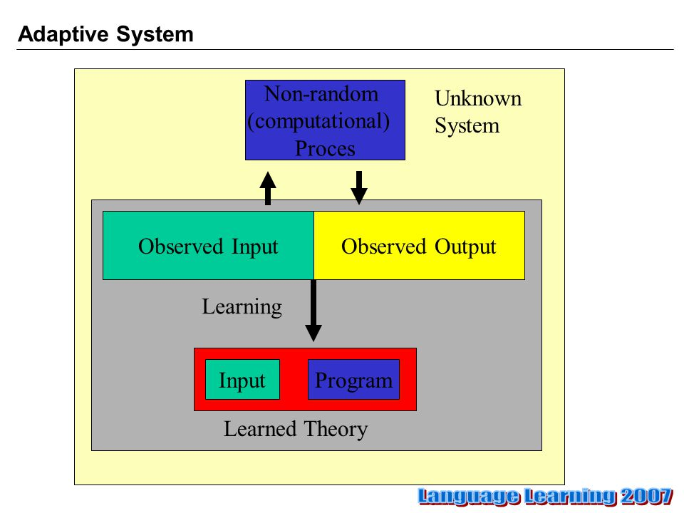 Adaptive System Observed Output InputProgram Learning Non-random (computational) Proces Observed Input Learned Theory Unknown System