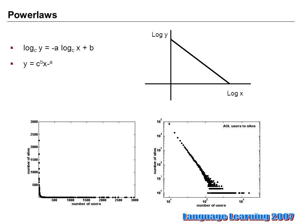 Powerlaws  log c y = -a log c x + b  y = c b x- a Log x Log y