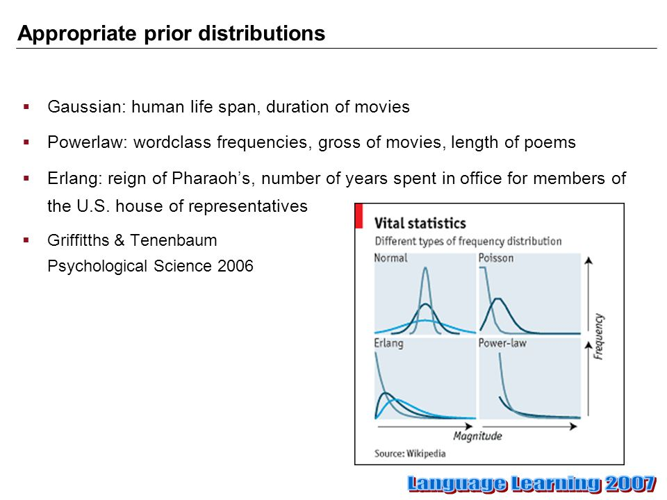 Appropriate prior distributions  Gaussian: human life span, duration of movies  Powerlaw: wordclass frequencies, gross of movies, length of poems  Erlang: reign of Pharaoh's, number of years spent in office for members of the U.S.