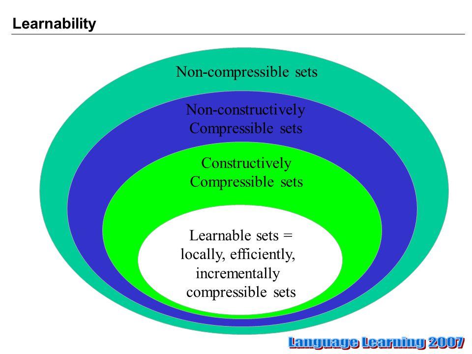 Learnability Non-compressible sets Non-constructively Compressible sets Constructively Compressible sets Learnable sets = locally, efficiently, incrementally compressible sets