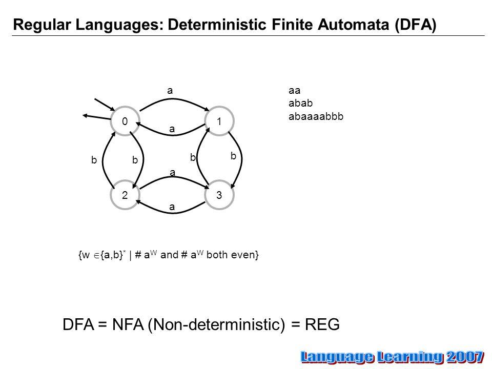 Regular Languages: Deterministic Finite Automata (DFA) 0 32 1 a a a a b b bb DFA = NFA (Non-deterministic) = REG {w  {a,b} * | # a W and # a W both even} aa abab abaaaabbb