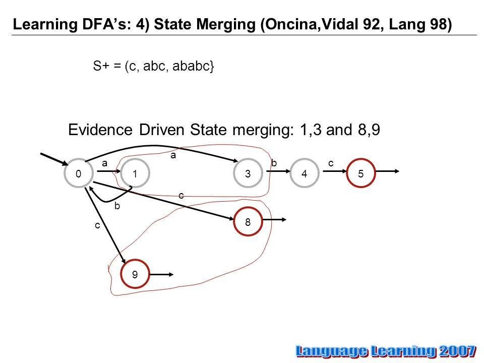 Learning DFA's: 4) State Merging (Oncina,Vidal 92, Lang 98) a S+ = (c, abc, ababc} 01345 8 a bc 9 c c Evidence Driven State merging: 1,3 and 8,9 b