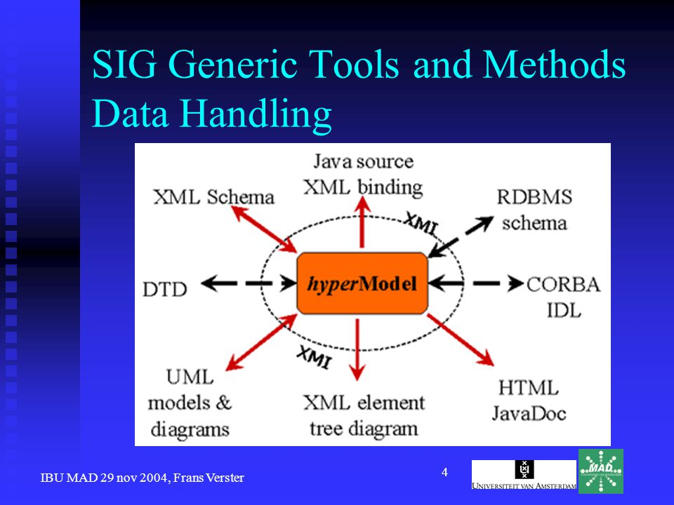 IBU MAD 29 nov 2004, Frans Verster 4 SIG Generic Tools and Methods Data Handling